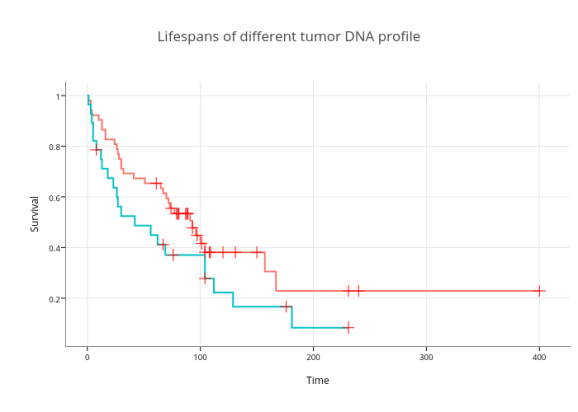 Lifespans of different tumor DNA profile