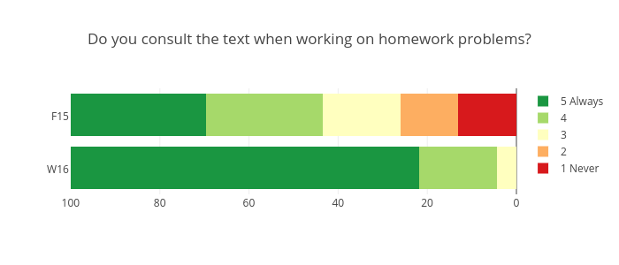 Do you consult the text when working on homework problems?