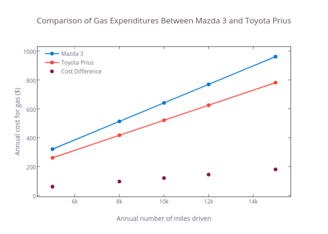 Comparison of Gas Expenditures Between Mazda 3 and Toyota Prius