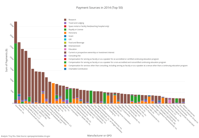 Payment Sources in 2014 (Top 50)