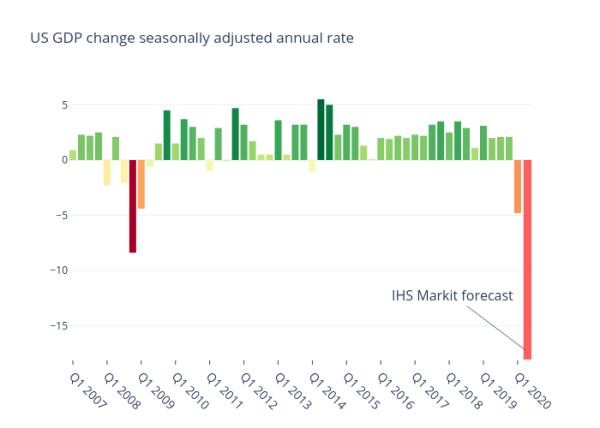 US GDP quarterly seasonally adjusted annual rate