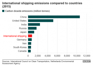 a chart showing comparing the emissions of international shipping to the emissions of countries.