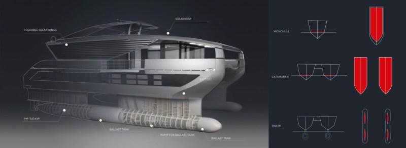 SWATH technology on the Solar Impact solar yacht