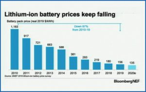 chart of lithium ion battery prices falling 2010-2020