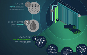 lithium-ion battery diagram showing anode and electrolyte have remained the same but a lot of experimentation with cathodes