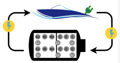 lithium-ion batteries diagram showing how ions move through the electrolyte and into electric boat