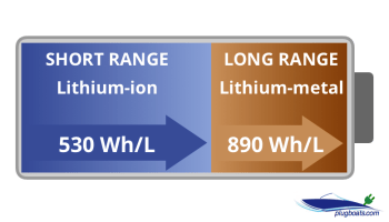 Tesla hybrid battery technology diagram showing dual li-ion and li-metal cathode