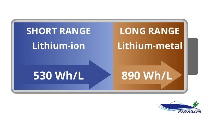 Tesla hybrid battery technology diagram showing dual li-ion and li-metal cathode