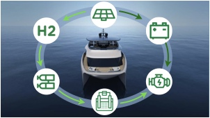 solar - hydrogen yacht schematic of how total system works