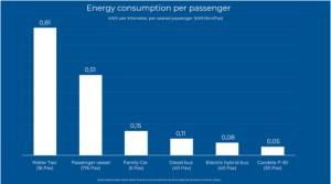 emissions chart fastest electric ferry compared to buses and ferries