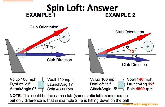 Spin Loft