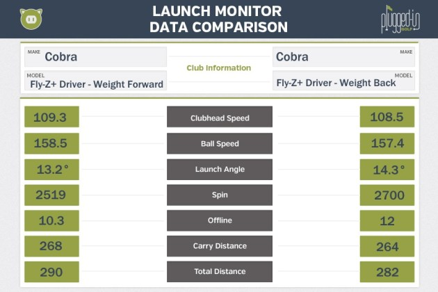 Cobra Fly-Z+ Driver LM Data