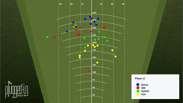 Player 2 Tee Shots - All Clubs