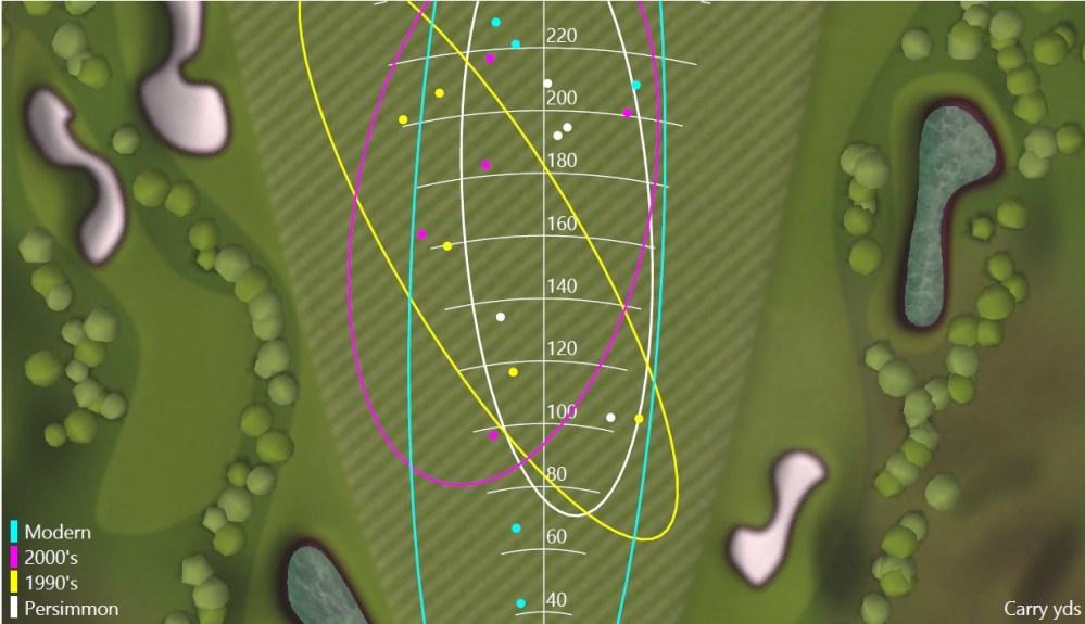 Player 1 Dispersion