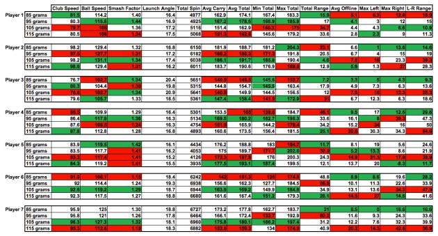 Shaft Weight Test Data