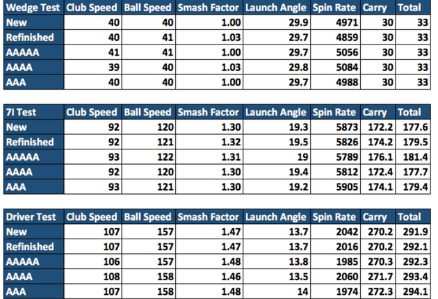 used-ball-data