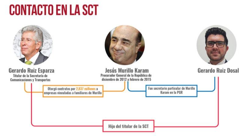 STC Murillo Karam