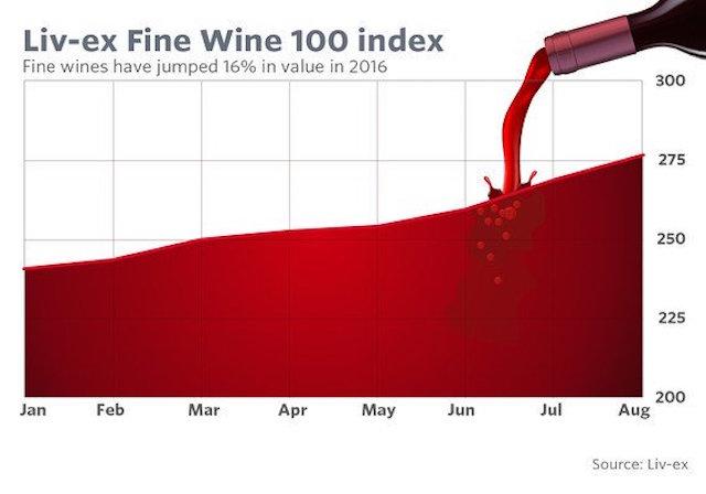 índice bursátil vino