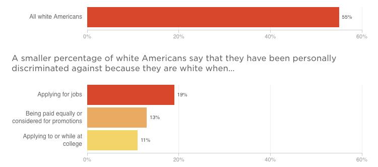 Encuesta deNPR/Hoover/Harvard sobre discriminación en Estados Unidos