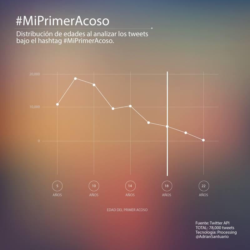 Gráfica de edades de #MiPrimerAcoso