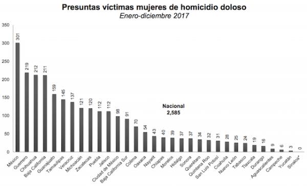 ¿Puedes adivinar en qué estado asesinaron a más mujeres en 2017?