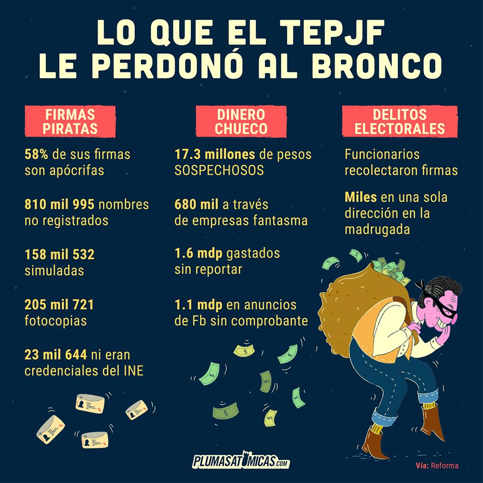 Datos: lo que el TEPJF le perdonó al Bronco