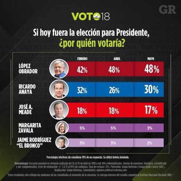 Ochoa podría dejar el PRI en medio de crisis electoral de Meade