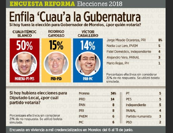 Cuauhtémoc Blanco tiene 50% de intención de voto en encuesta