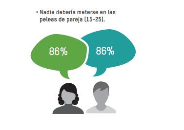 Oxfam, Clacso, Latinoamerica