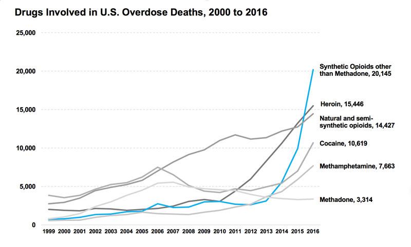 CDC muestra gráfica de sobredosis