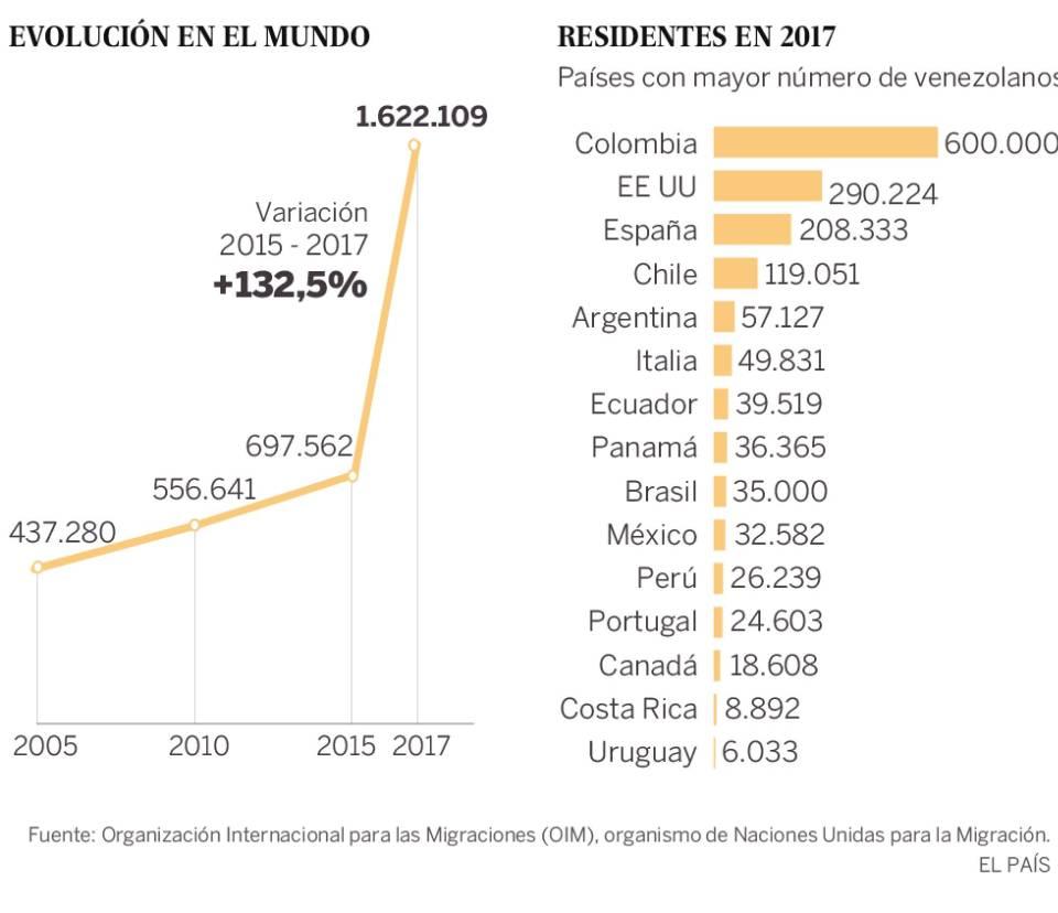 Miles de venezolanos salen a diario de su país