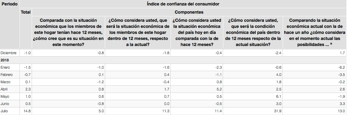 Se dispara confianza del consumidor en julio, ¿efecto AMLO?