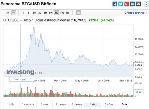 Bitcoin un año