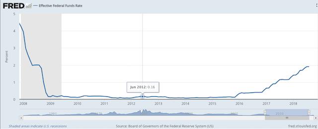 tasa de interés Estados Unidos