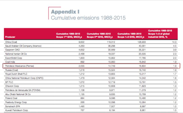 Pemex, séptimo lugar en emisión de gases invernadero