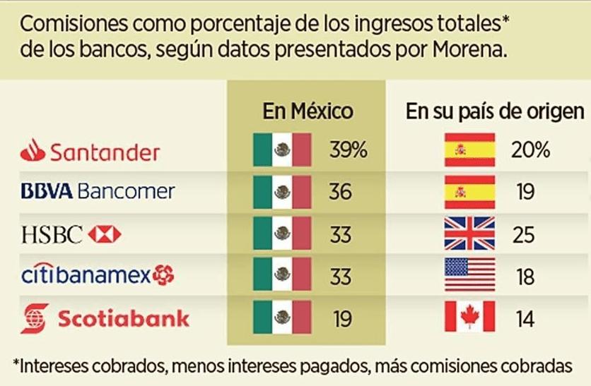 Cobro de comisiones de bancos e México contra sus países