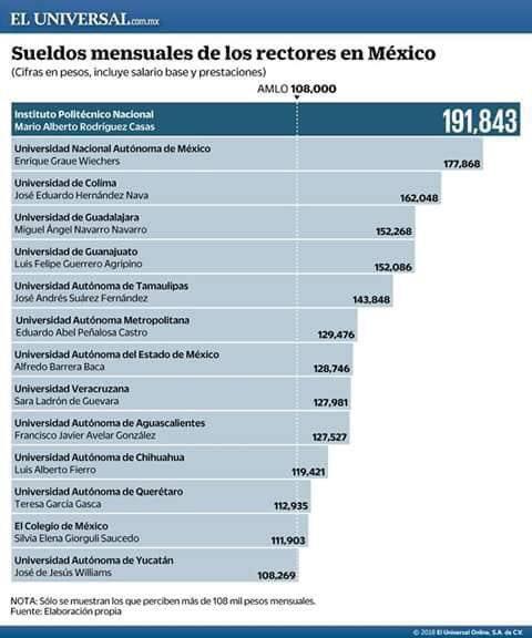 Sueldo de los rectores de universidades públicas