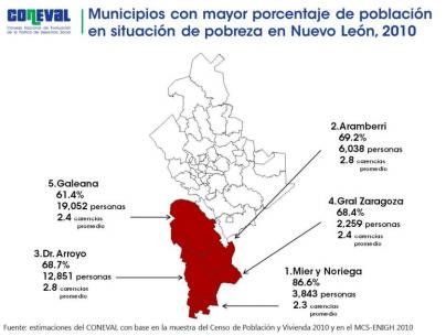 Pobreza en Nuevo León, según Coneval