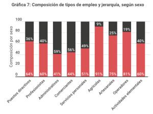 Relación entre jerarquía y base por profesión y género