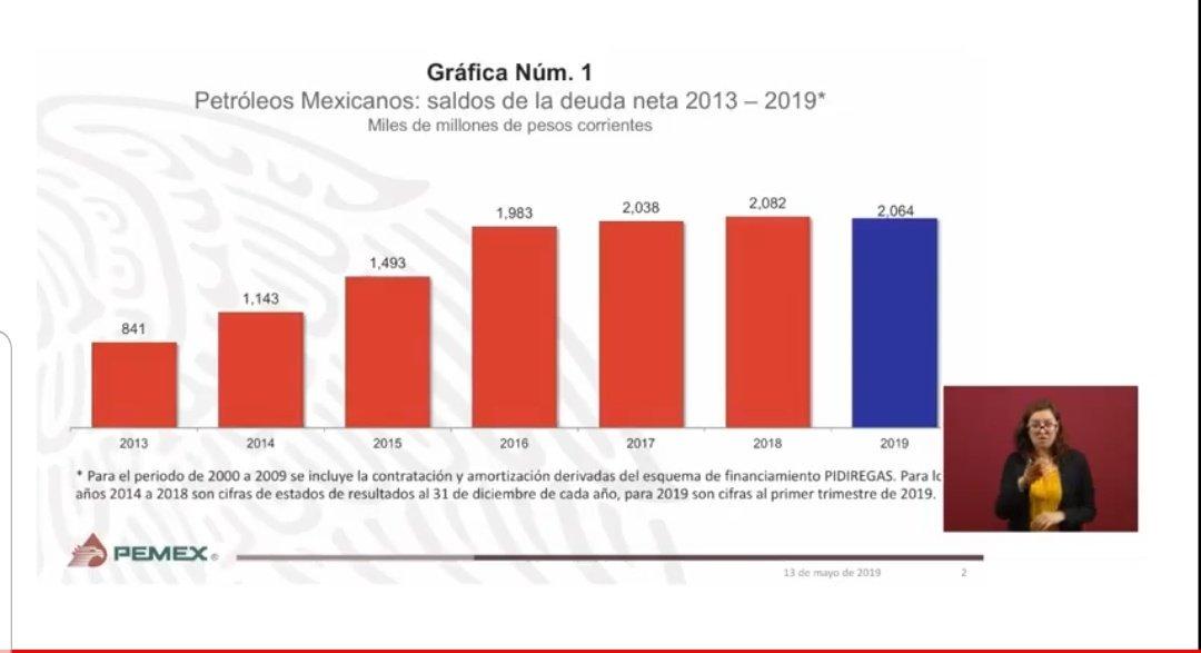 Deuda de Petróleos Mexicanos