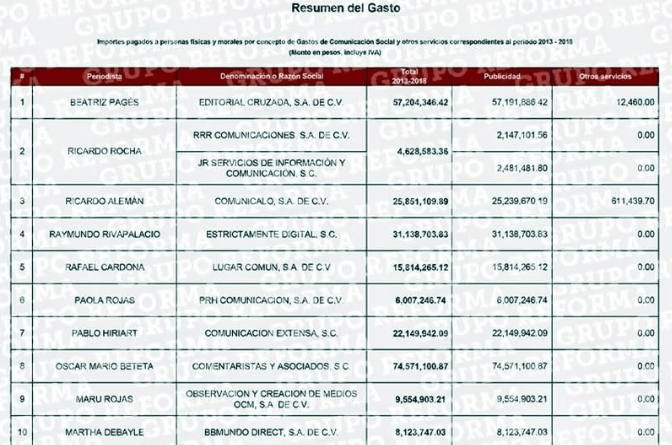 Lista de los periodistas beneficiados durante el sexenio de Enrique Peña Nieto.