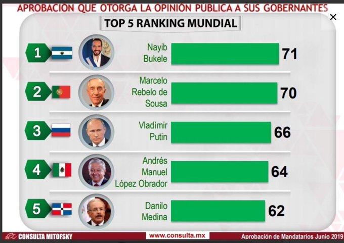 Comparación de aprobación de varios líderes mundiales