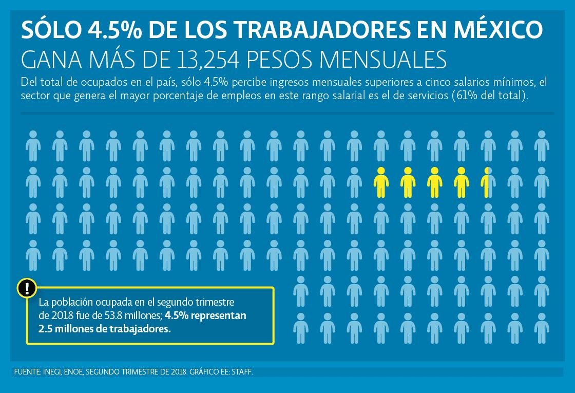 Gráfica de salario promedio en México