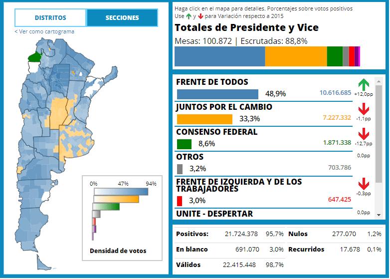 Macri con posibilidad de perder ante Fernández