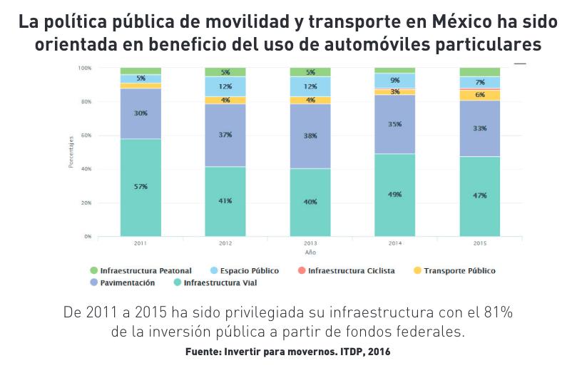 La contradicción en la política de movilidad de la CDMX