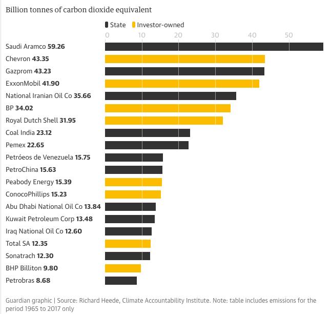Pemex forma parte de las 10 empresas más contaminantes