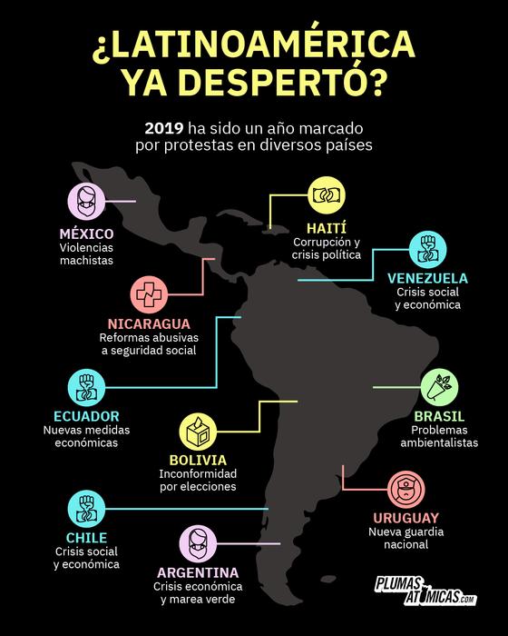 Infografía de Protestas en Latinoamérica en 2019