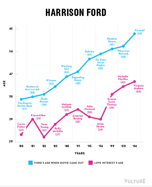 2015/hollywood-edad-actores-masculinos/ gráfica
