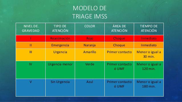 Triage, Urgencias, Hospital, Covid 19