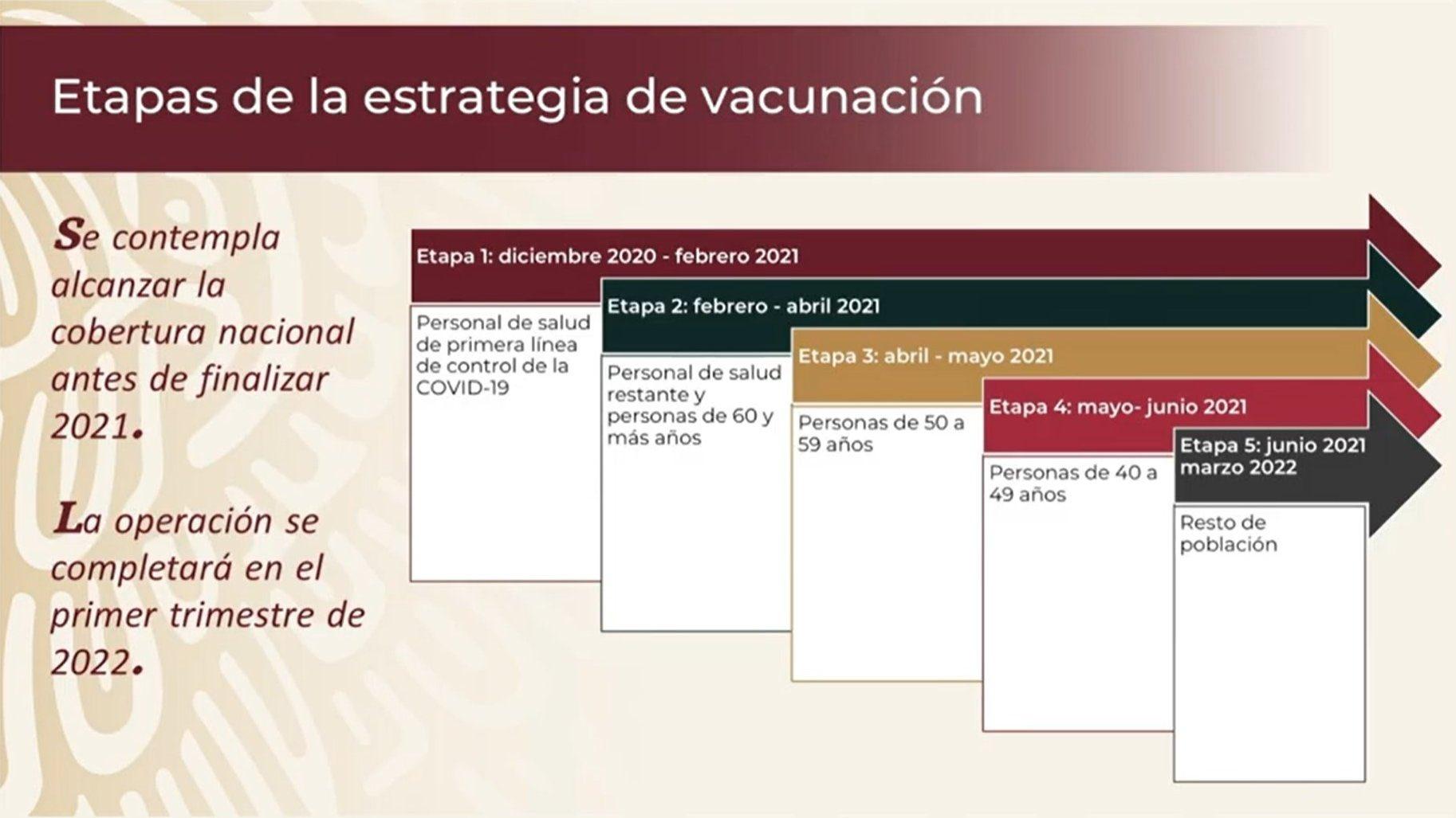 Así será las cinco etapas de vacunación contra el Covid-19 en México